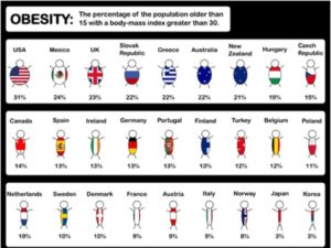 Obesity Rate By Country