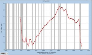 US Velocity of Money