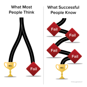 What It Takes To Succeed