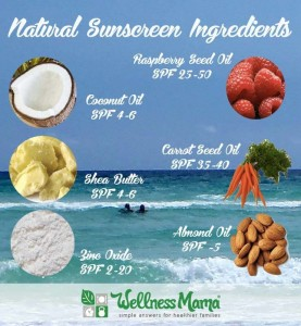 How To Make A Non-Cancerous Sunscreen