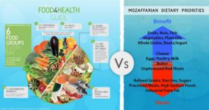 Mozaffarian_v_Food_4_Health